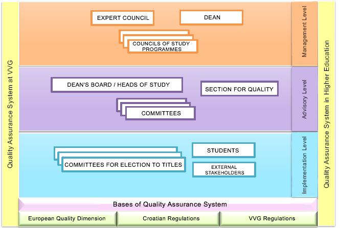 odnos-uprave-vvg-a-i-odsjeka-za-kvalitetu-eng