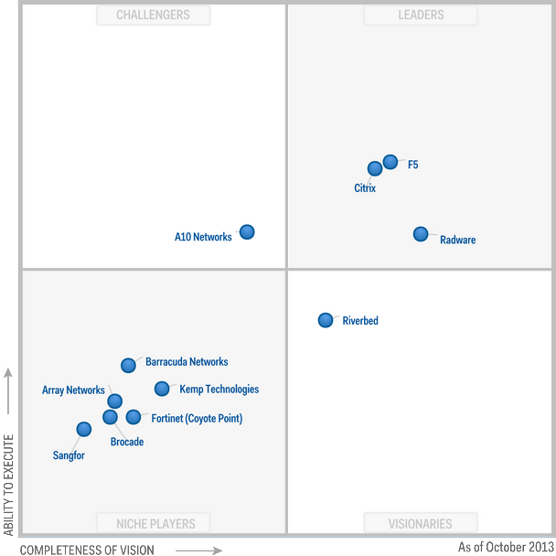 Magic Quadrant for Application Delivery Controllers 2013