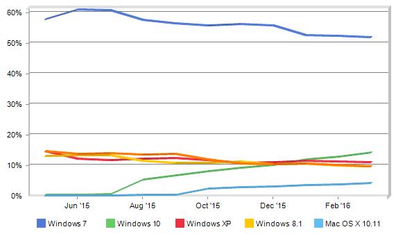 Desktop OS - trend