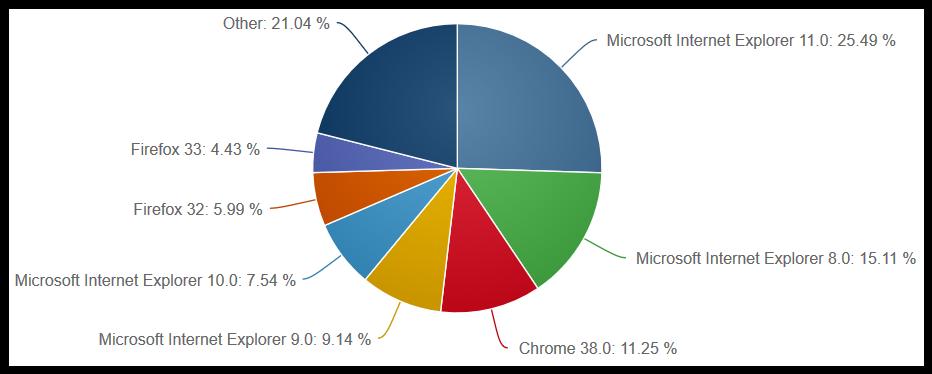 Desktop_preglednici prema verzijama