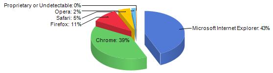 Desktop_preglednici