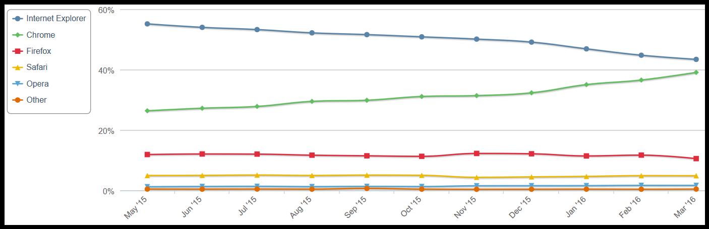 Desktop_preglednici_trend