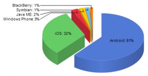 Mobilni operacijski sustavi - po verzijama