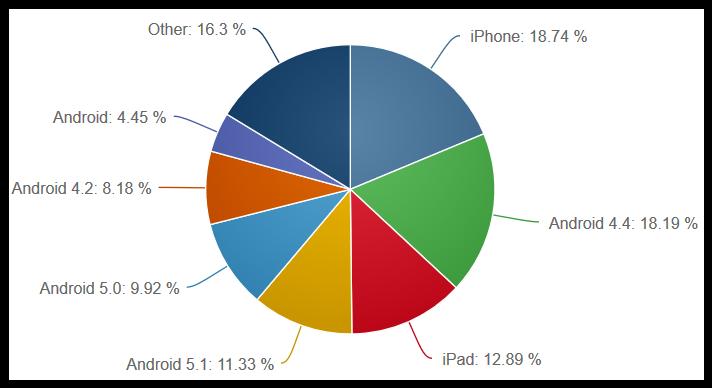 Mobilni operacijski sustavi prema verzijama