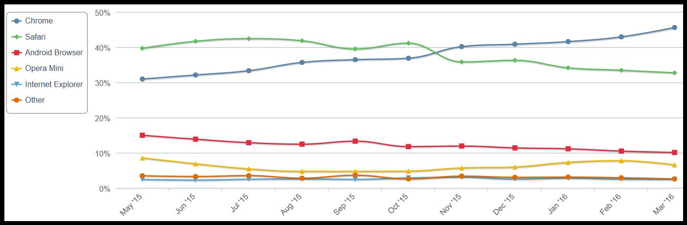 Mobile_preglednici_trend